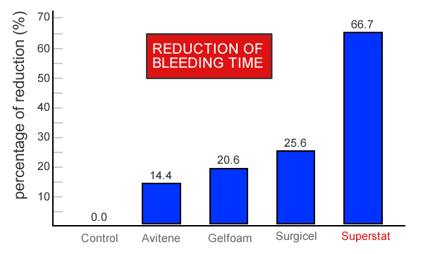 Reduction of Bleeding Time